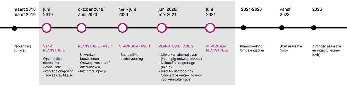 Overzicht planning Guisweg